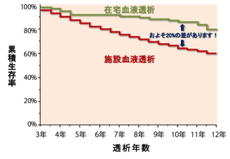 施設血液透析と在宅血液透析の生存率